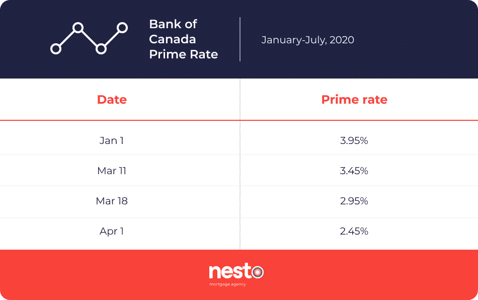 Bank of Canada's prime rate changes from january to july 2020 (falling from 3.95% to 2.45%)