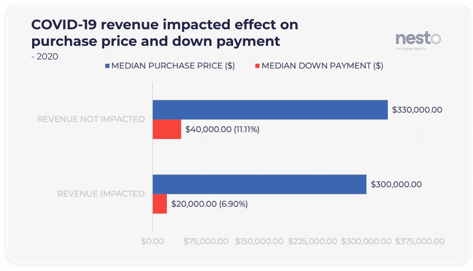 Graph of the difference in intended purchase price and down payment for users whose revenue was impacted by COVID-19 or not.