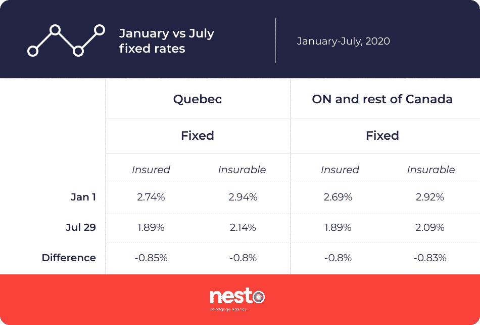 Table comparing the fixed rates across provinces in Canada in January vs July 2020