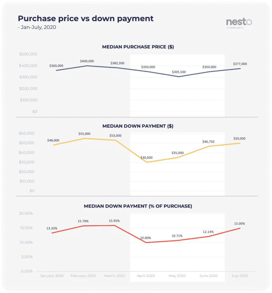 Graph of intended purchase price vs down payment from January to July 2020