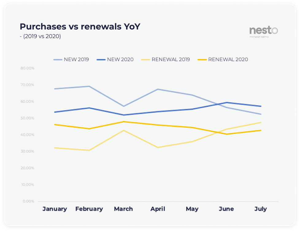 Proportion of purchases vs renewals from January to July in 2020 vs 2019