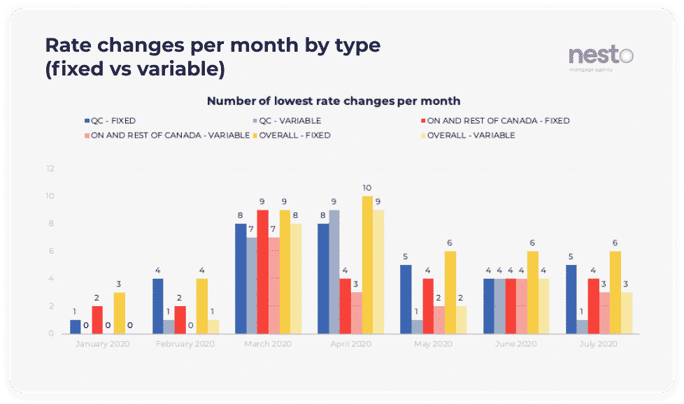Number of changes to nesto's lowest rates per month across provinces, comparing fixed vs variable