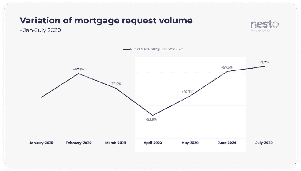 Graph showing the variation in volume of mortgage requests online by month from January to July 2020